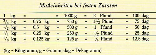 Gewichte beim Backen